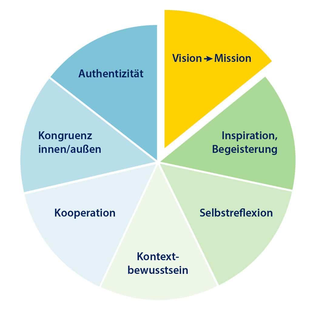 Selbstmanagement Coaching Grafik